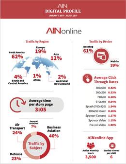 AIN Digital Metrics